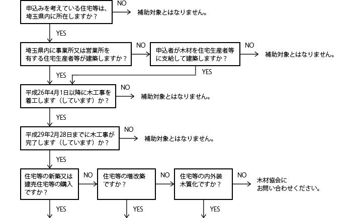申込みを考えている住宅等は、埼玉県内に所在しますか?